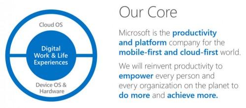 Source: Microsoft.